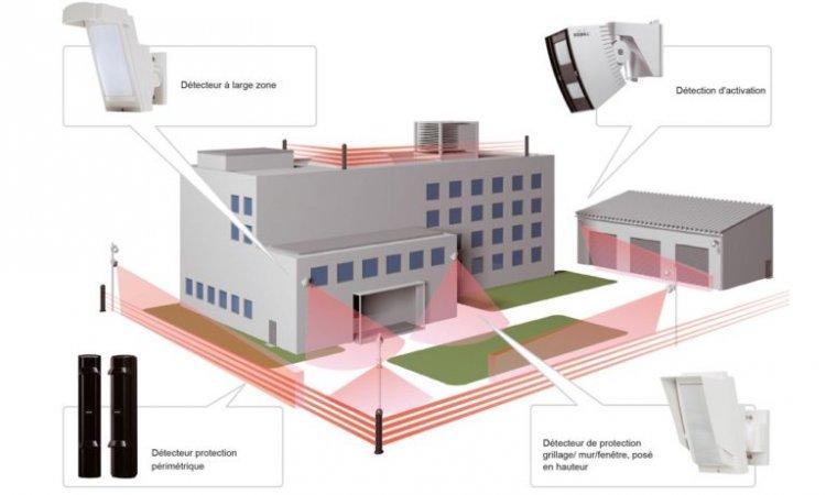 Système de détection extérieure Montbéliard